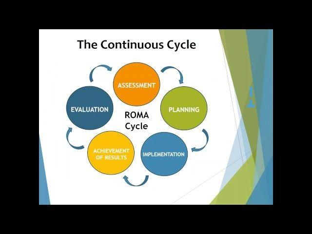 ROMA-Cycle-Circles