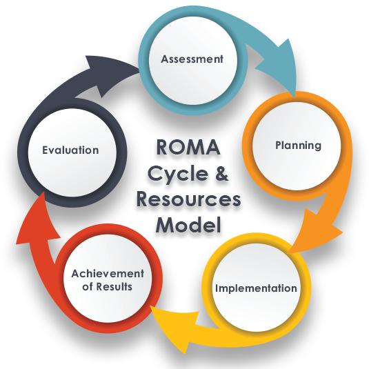 ROMA-Cycle